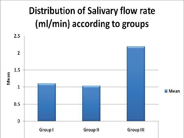 Correlation of salivary glucose and serum glucose in uncontrolled diabetics (Group I)