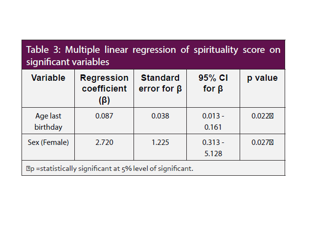 Multiple linear regression of spirituality score on significant variables