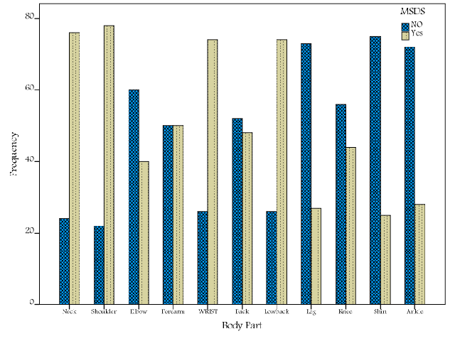 Frequency of WMSDs in Different Body Parts during the Last 12 Months