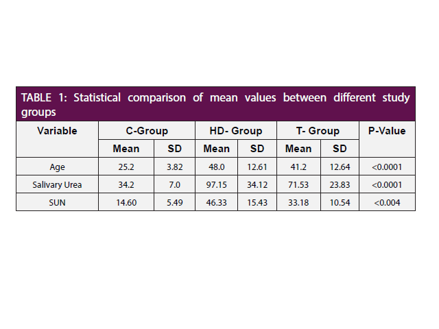 Statistical comparison of mean values between different study groups
