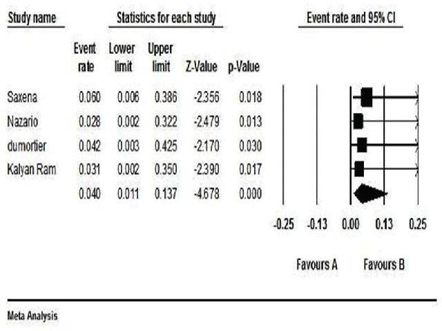 Summary Estimate of SVR12 Outcome