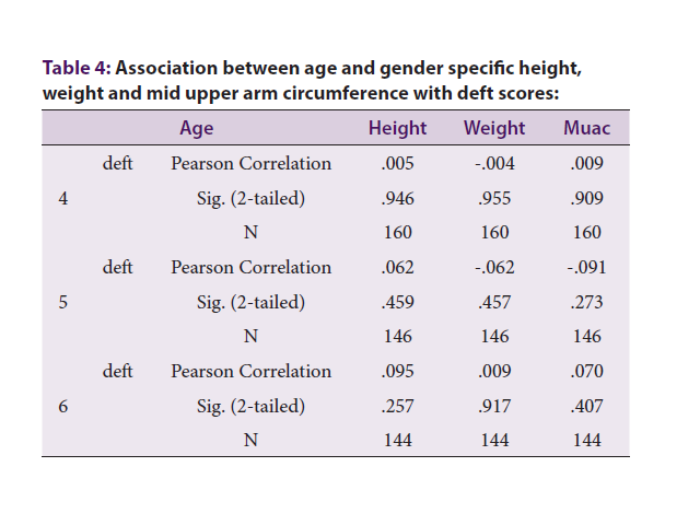 Association between age and gender specific height, weight and mid upper arm circumference with deft scores