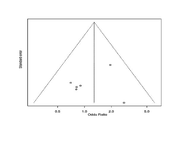 Funnel plot for publication bias (funnel plot is showing equal distribution of studies indicating no publication bias)