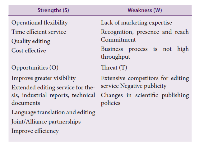 SWOT (Strengths, Weakness, Opportunities, and Threats)