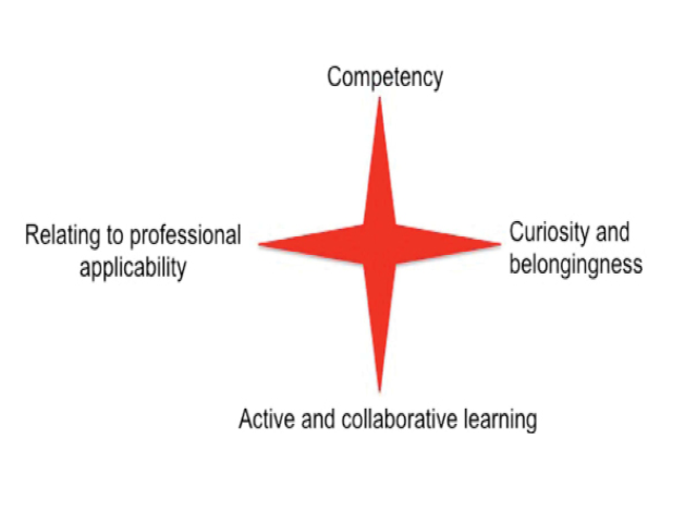 Student factors which are essential in enhancing their engagement with learning