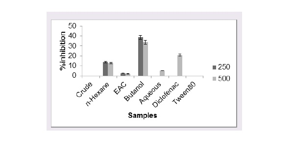 Percentage oedema inhibition of whole plant extract and fractions of Mitracarpus villosus.