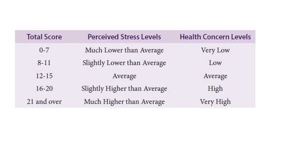 Perceived Stress Scale (PSS) Scores and Associated Levels of Health Concern.