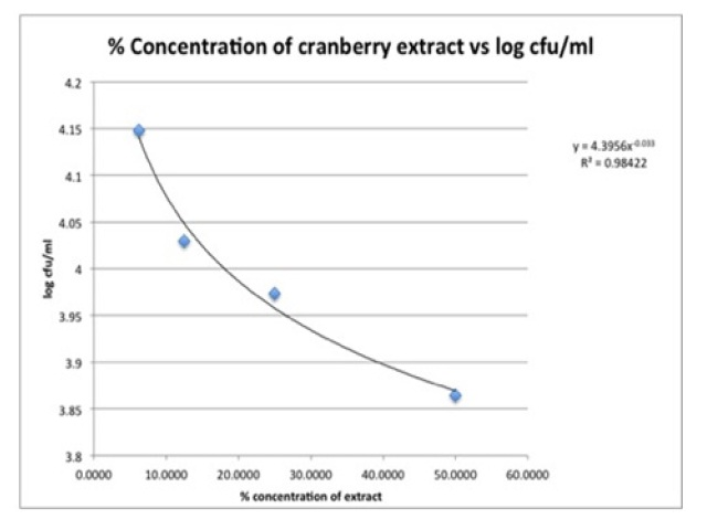 Concentration dependent effect of the cranberry extract on E. coli Log CFU/ml
